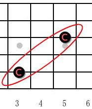3弦の音の探し方