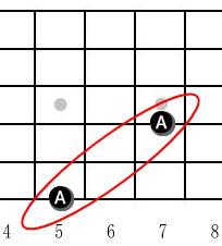 4弦7フレットの音はA