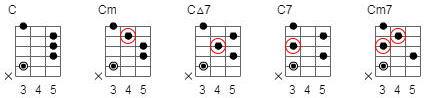 5弦3FのCコード