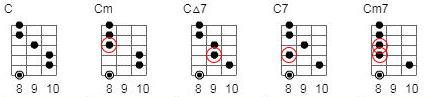 6弦8FのCコード