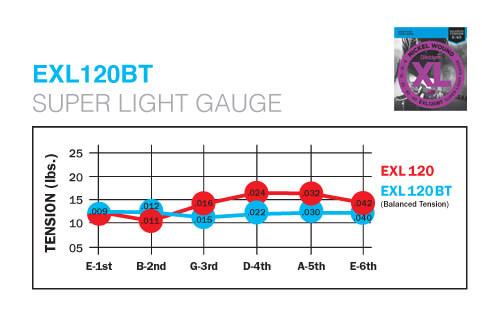 ダダリオ EXL120BT 比較
